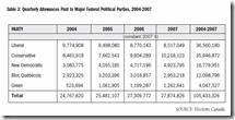 Contribution après 2003, partis fédéraux