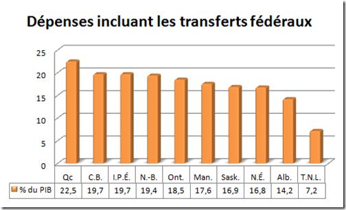 Dépenses incluant les transferts fédéraux