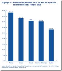 Formation liée à l'emploi, 2008