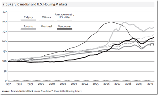 Canada Housing Bubble - grap 2