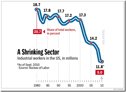 US - Industrial Sector