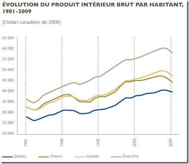 Évolution du PIB par hab Québec-Ont-Canada-États-Unis-2009