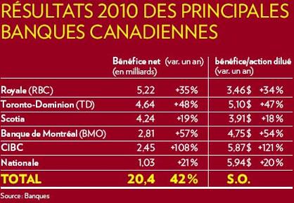 [Banques canadienne - Bénifices[2].png]