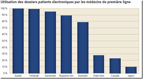 Dossiers patients électroniques