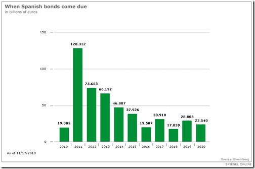 Espagne - Échéance des bonds souverains