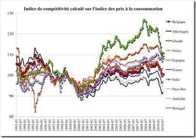 Compétitivité Europe - 2