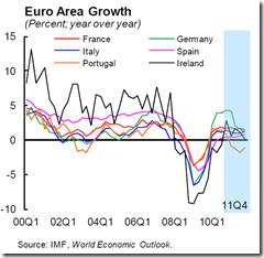 IMF - Feb 2011 - 1