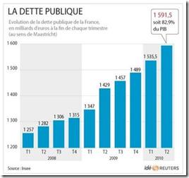 France  -  Dette publique