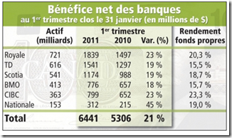 Profits banque Canadienne