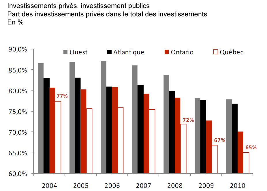 [MEQ - Investissement privé[4].png]