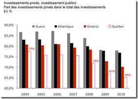 MEQ - Investissement privé