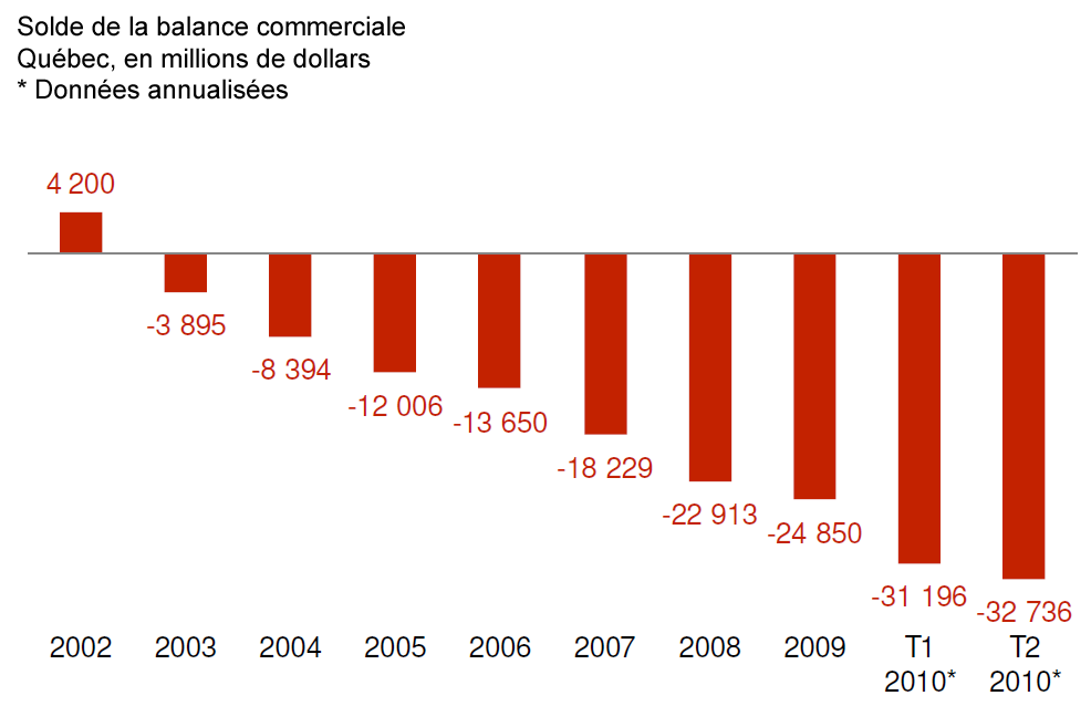 [MEQ - Solde balance commerciale[4].png]