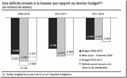 Québec - Budget 2010-2011 - Déficit