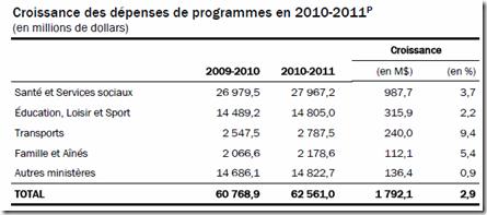 Québec - Budget 2010-2011 - Dépenses