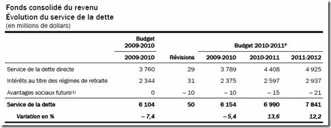 Québec - Budget 2010-2011 - Intérêts