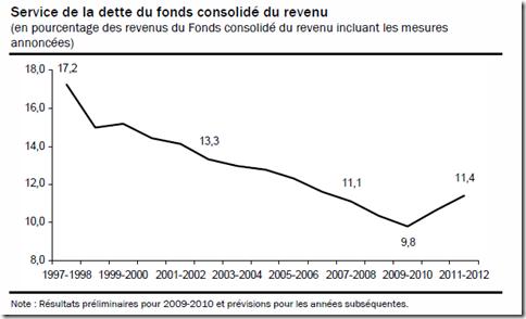 Québec - Budget 2010-2011 - Intérêts - 2