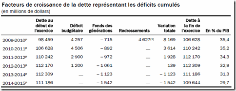 Québec - Budget 2010-2011 - Déficits cumulés