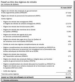 Québec - Budget 2010-2011 - Régime de retraite - 2