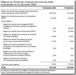 Québec - Budget 2010-2011 - Régime de retraite - 1