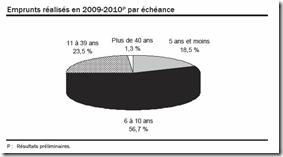 Québec - Budget 2010-2011 - Dette échéance