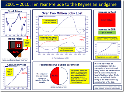 2001-2010 Ten Year Prelude To The Keynesian Endame