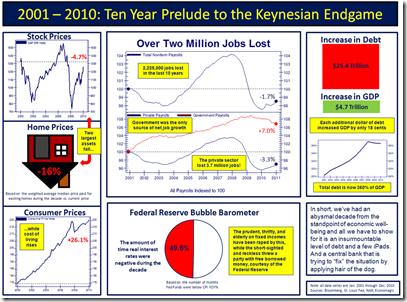 2001-2010 Ten Year Prelude To The Keynesian Endame