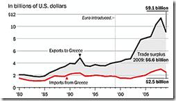 Grèce - Balance commerciale