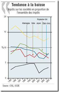 OCDE - Impôts sociétés - Tendance à la baisse