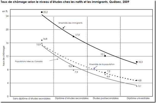 Participation des immigrants - 1