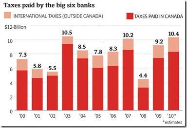 Taxes paid by the big six banks