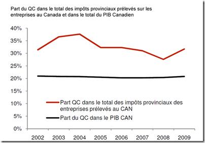 MEQ - Impot QC vs Canada