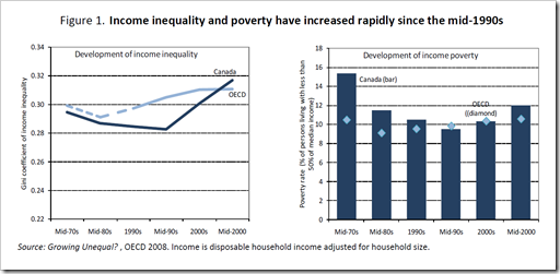 Income inequality and poverty Canada