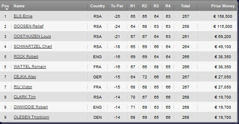 south african open golf 2011 final round leaderboard