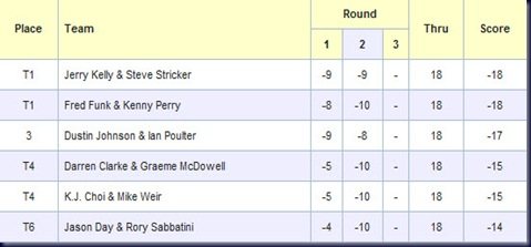 shark shootout 2010 second round leaderboard