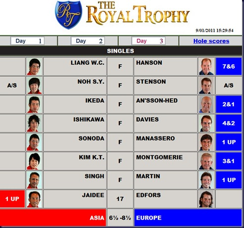 royal trophy 2011 final leaderboard