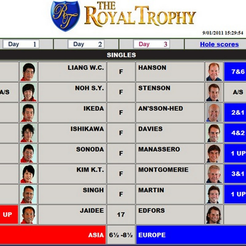 Montgomerie Defeats Arch Rival Kim as Europe Win 2011 Royal Trophy. Final Round Leaderboard