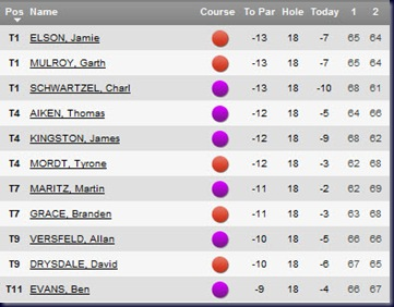 2011 Joburg Open second round leaderboard