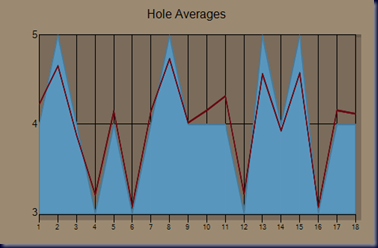 chart_masters_holes_2011