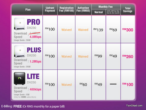 P1 4G FREE Speed Upgrade to 4.8Mbps New Year Gift | Tian Chad @ 永遇乐