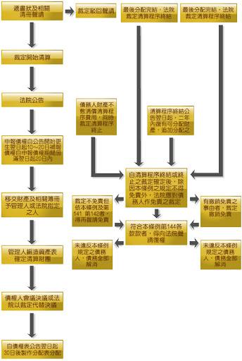 清算程序流程圖