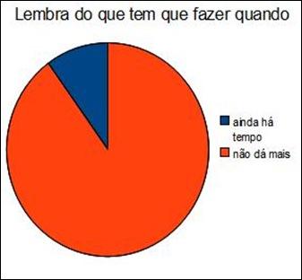 grafico_4_lembrardoquefazer