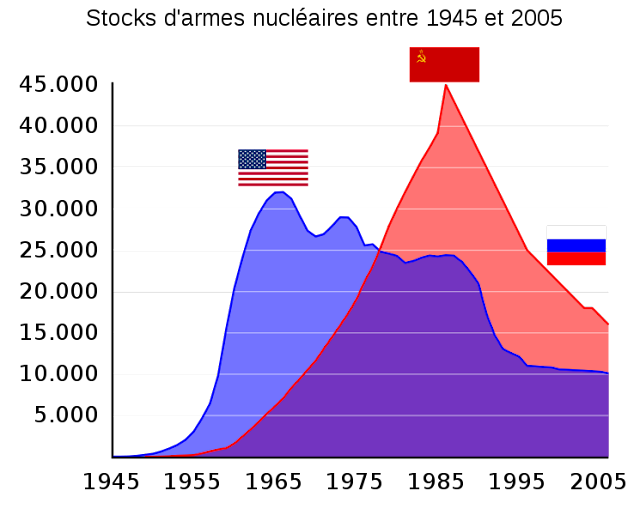 US_and_USSR_nuclear_stockpiles.png