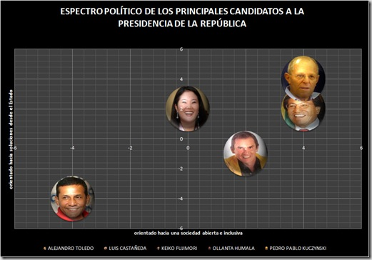 POLITICAL SPECTRUM OF PERU CANDIDATES