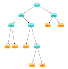 annotated_tree