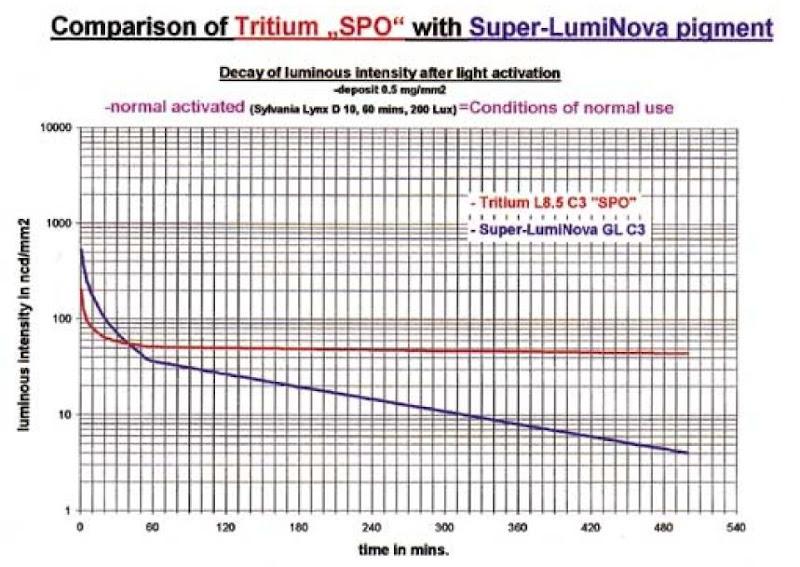 Super-LumiNova_comparison_with_Tritium_01.jpg