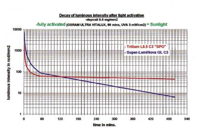 Super-LumiNova_comparison_with_Tritium_02.jpg