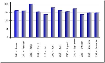 Monatliche Besucher 2008