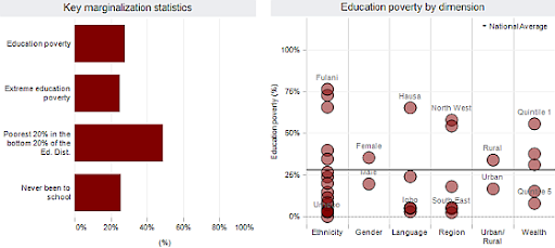 Graph with education disparity data from Nigeria