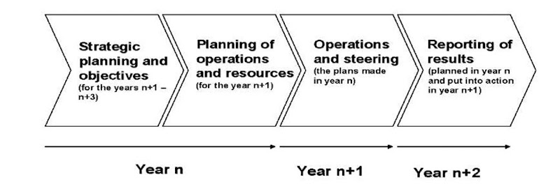 Main phases of the management process