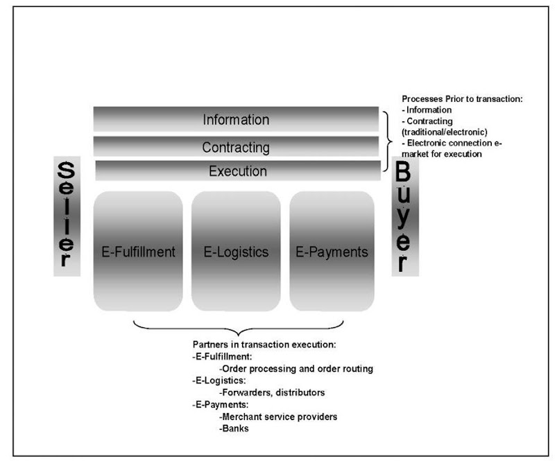Focus of electronic transaction execution